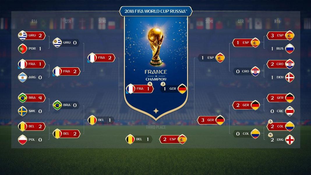 FIFA 18 - Brackets Mundial 2018