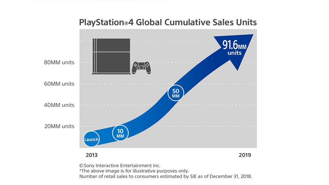 PlayStation 4 - Unidades de Vendas Acumuladas Globais