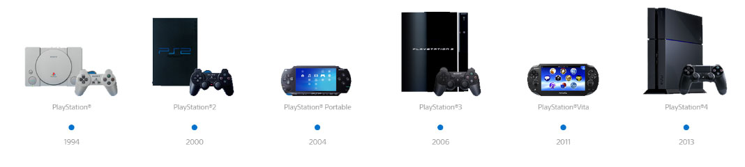 A PlayStation ao longo dos anos