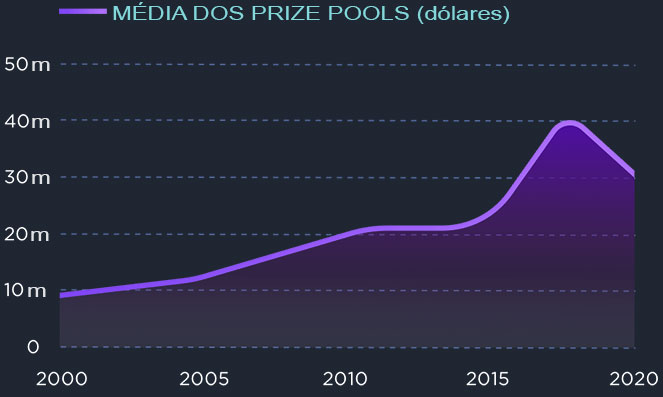 Esports Prize Pools