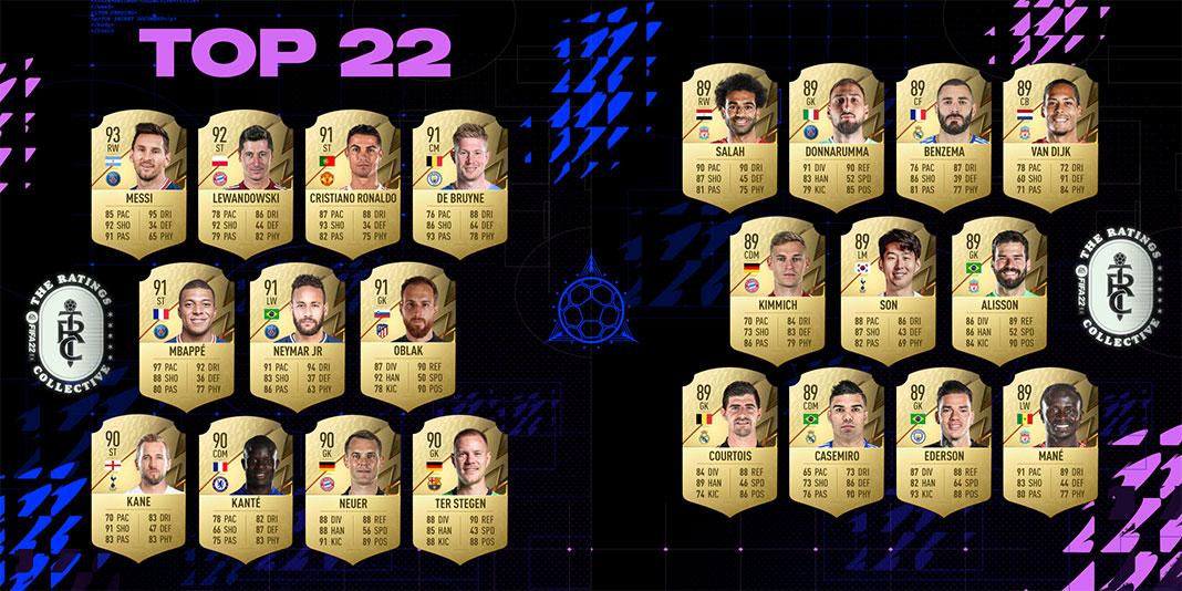 Lista rating Top 22 jogadores melhores classificações FIFA 22