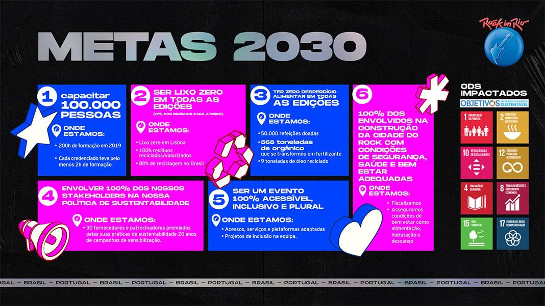Rock in Rio 2022 - Metas 2030